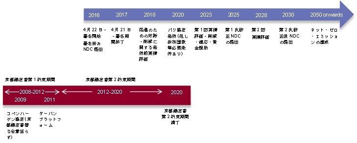 パリ協定とCOP21の歴史的意義 温室効果ガス削減への約束草案